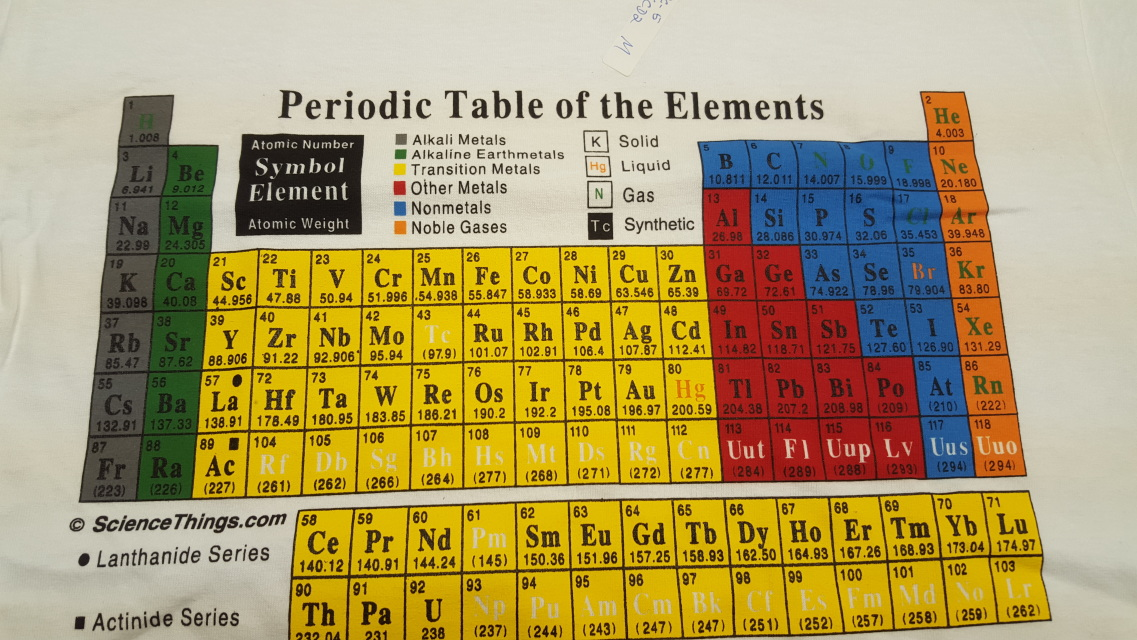 Periodic table for 99 periodic table