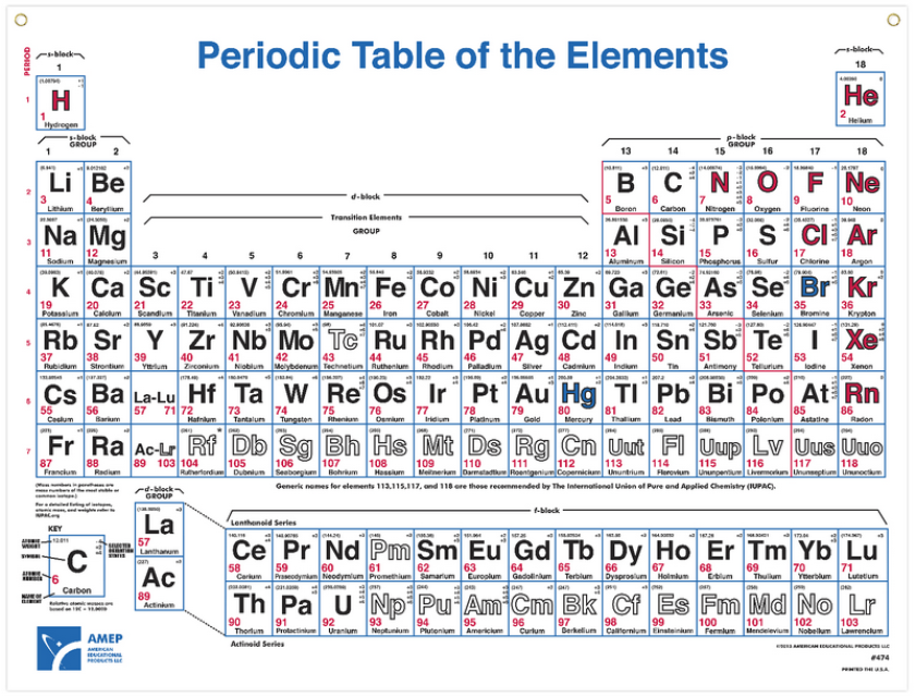 Periodic table for 11 periodic table